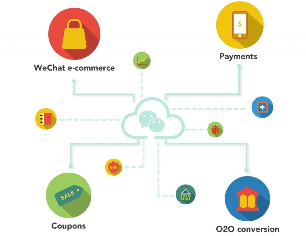 WeChat Customization TMO Group