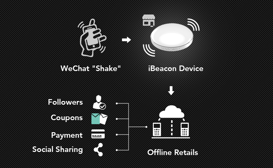 You Should Adopt WeChat