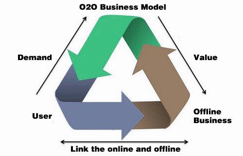 O2O营销模式2.2 (1)