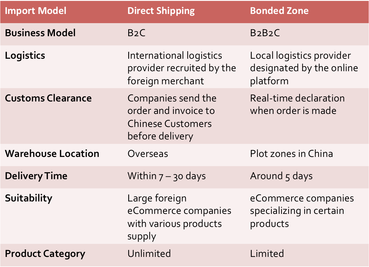 pros and cons of cross border listing Cross-border ecommerce basic 1 what is cross-border ecommerce 2 what  are the advantages of cross-border ecommerce 3 what are the challenges of.