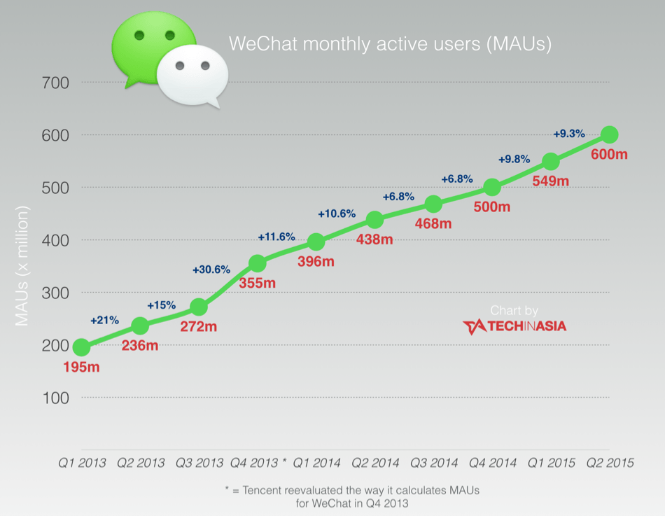 WeChat monthly users hit 600 million