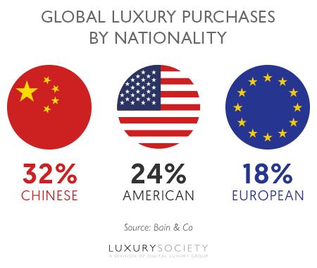 7357_global-luxury-purchases-by-nationality_medium
