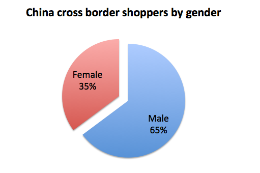 China cross border eCommerce shopper