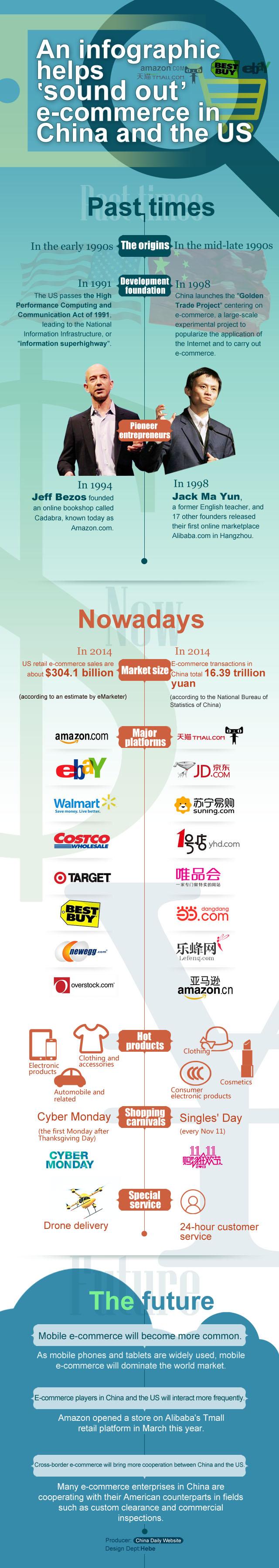 China eCommerce development