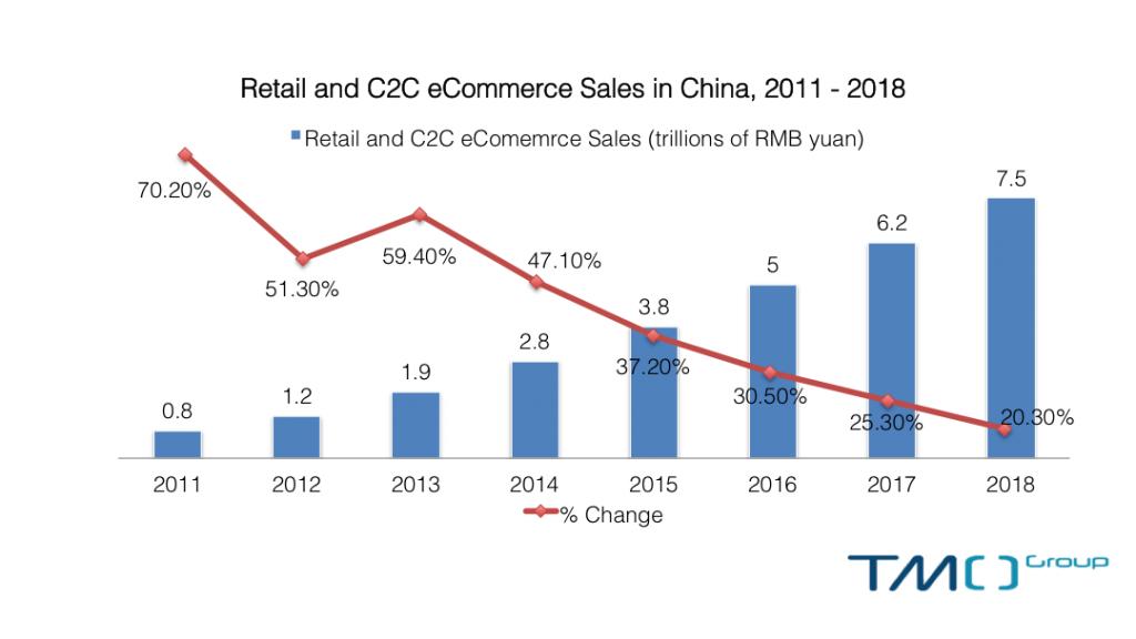 China eCommerce forecast