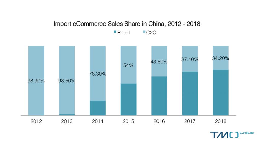 China eCommerce forecast 2