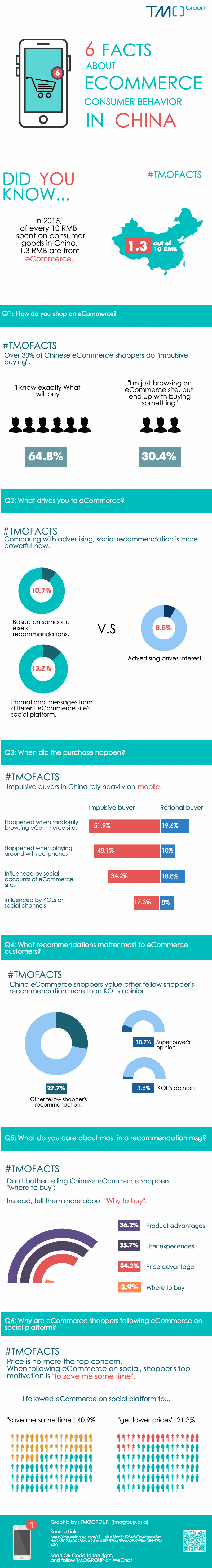 [Infographic] 6 Facts about eCommerce Consumer Behavior in China