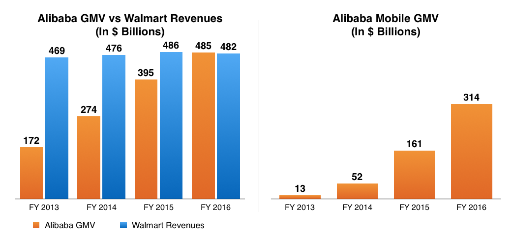 alibaba largest retailer