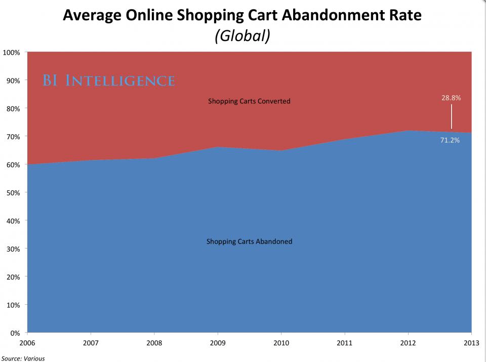 shopping cart abandon cross border eCommerce China
