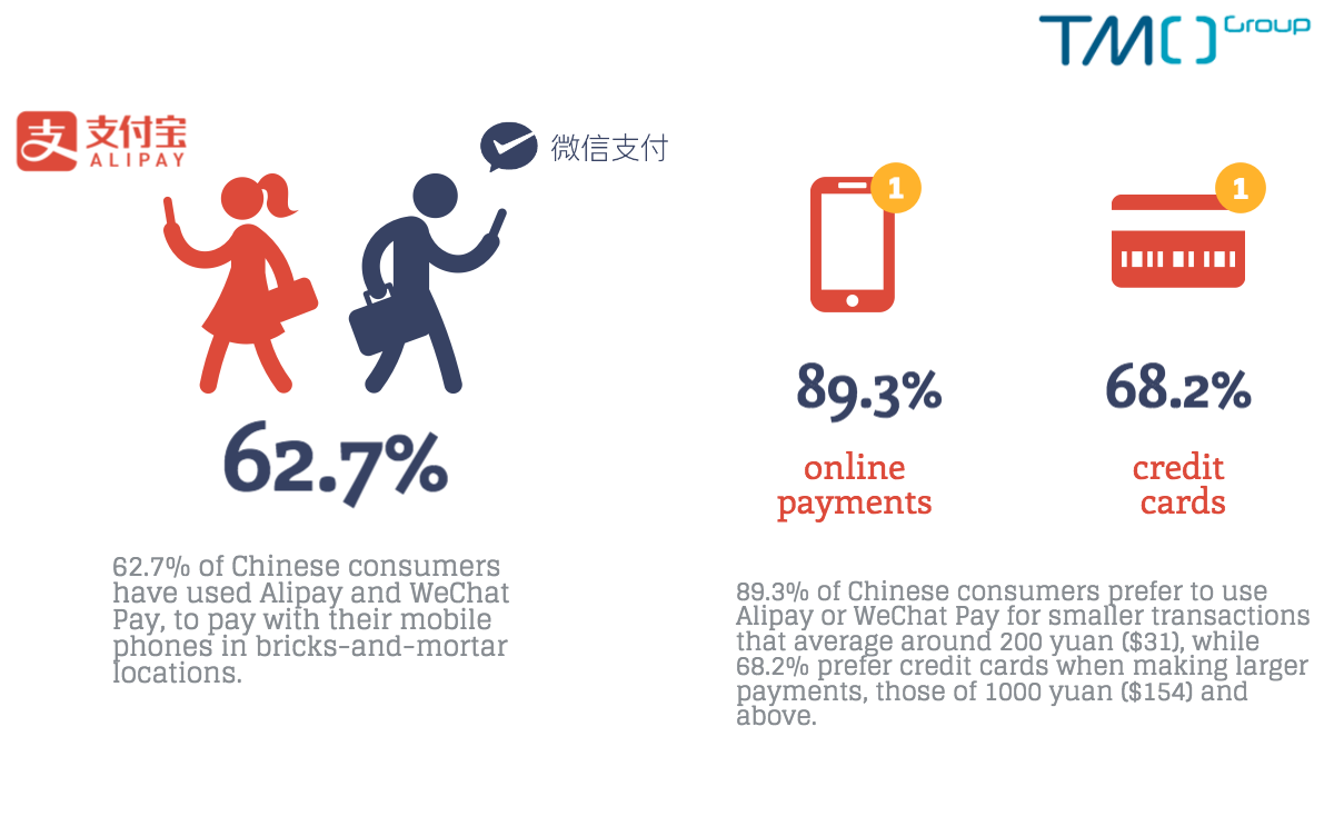 Used Phone Stores >> Three of Every Five Chinese Customers Use Online Payment Offline - TMO Group