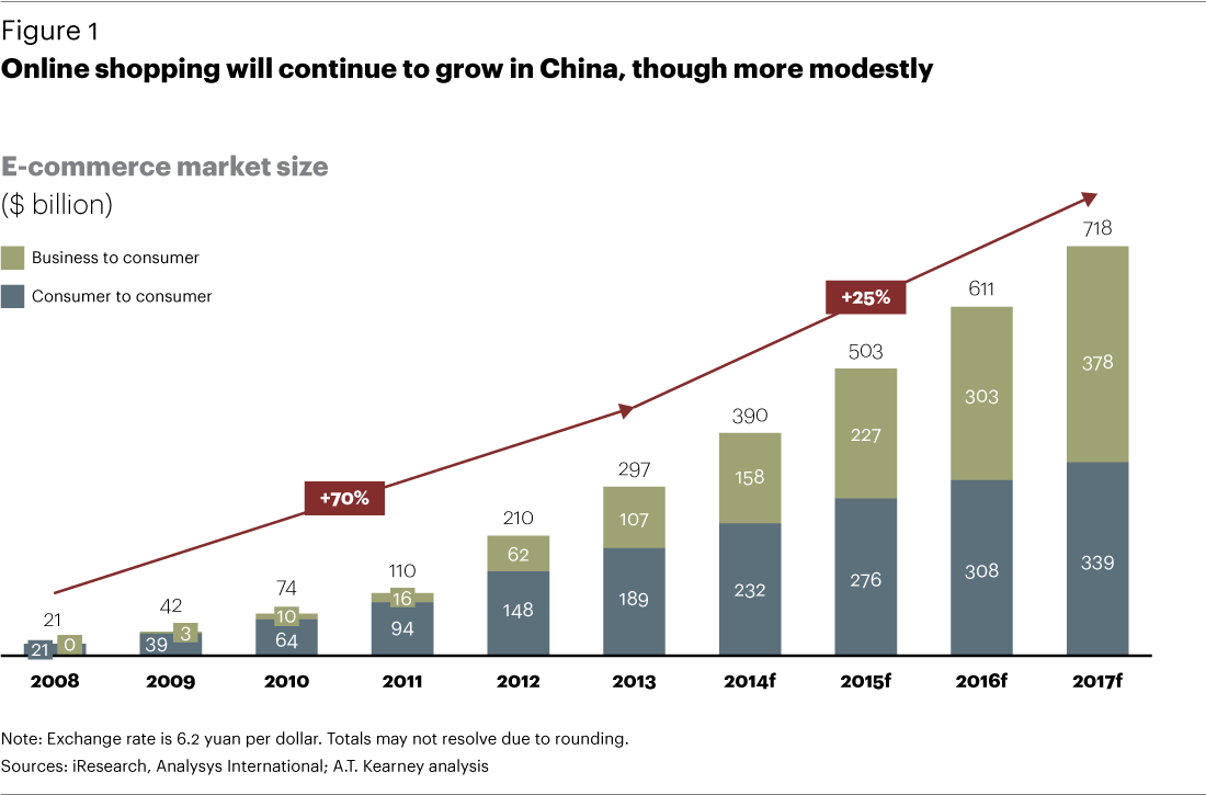 China B2C eCommerce forecast