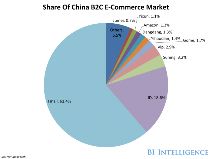 China B2c Ecommerce Market Will Grow More Than 30 By 2020