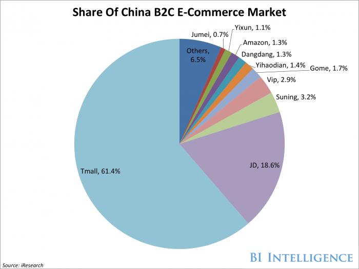China B2C eCommerce forecast