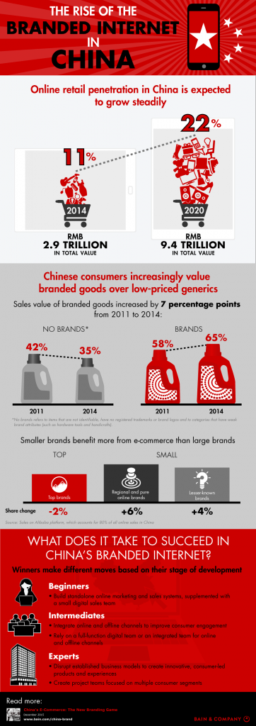 China eCommerce customers behavior