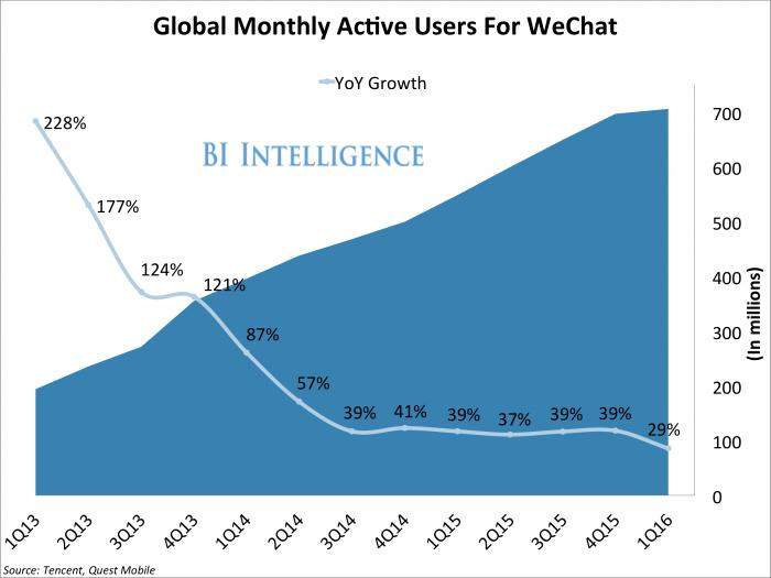 WeChat MAU WeChat eCommerce