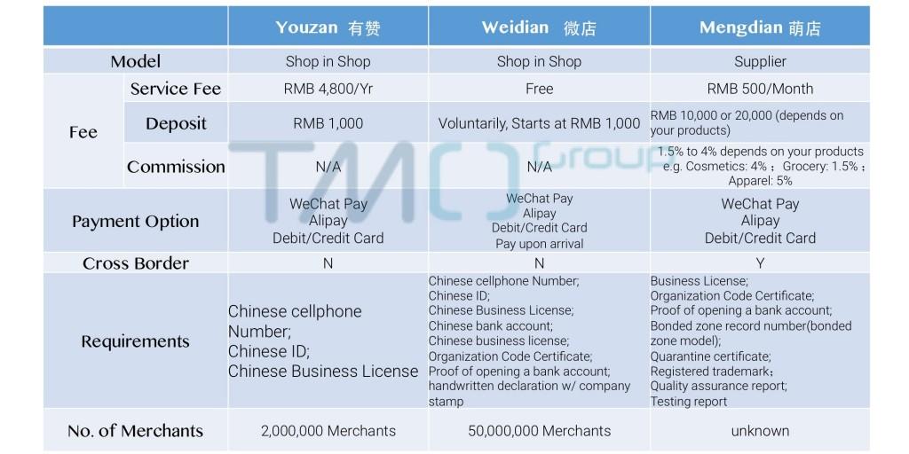 3rd party WeChat eCommerce platform