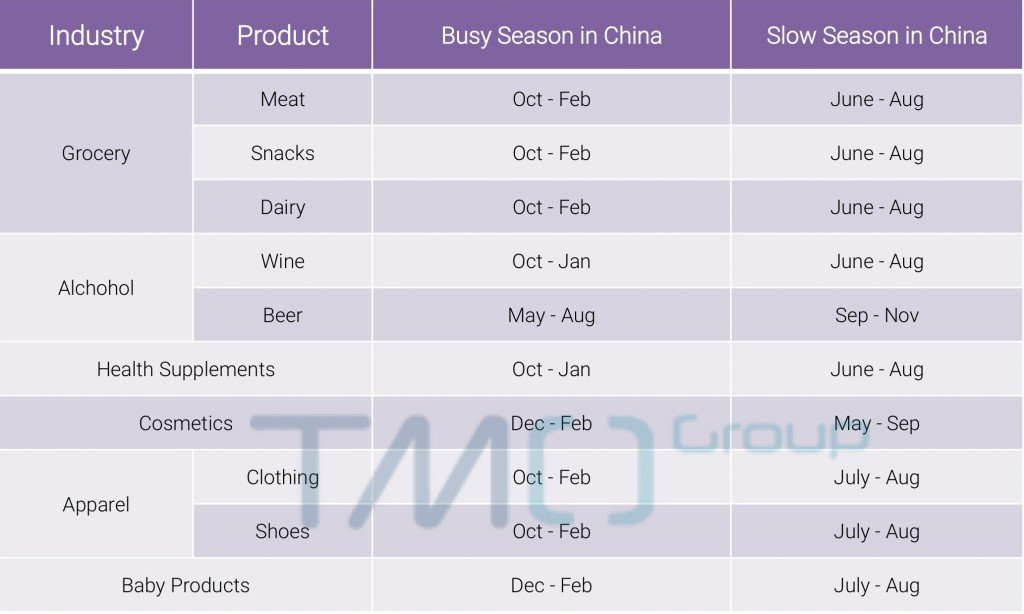 cross border eCommerce in China busy season slow season