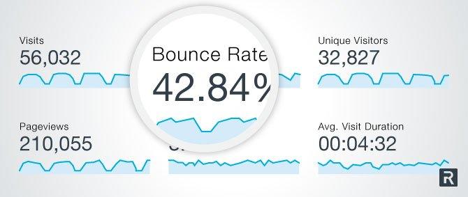 China eCommerce development bounce rate