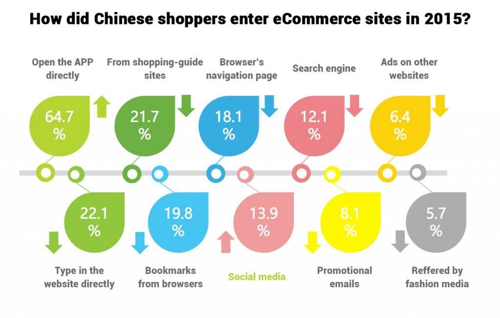 china ecommerce development social share button