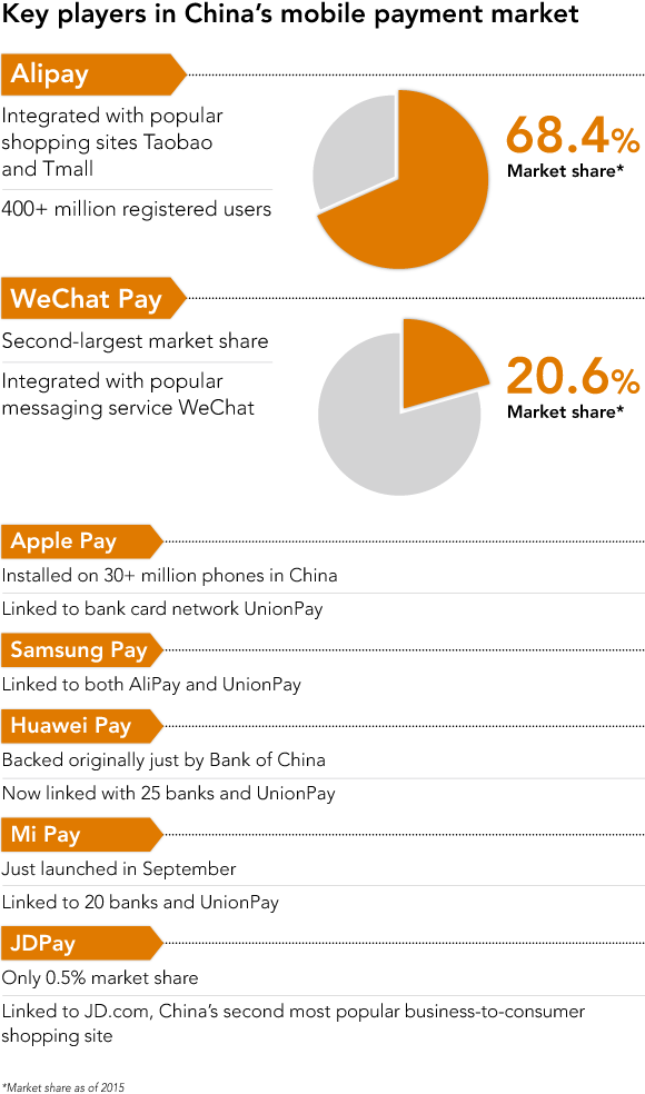 China mobile payment options  China eCommerce TMO Group