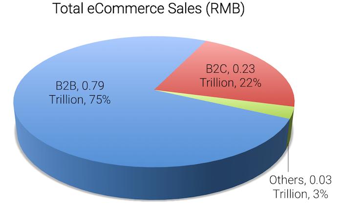 China B2B eCommerce development