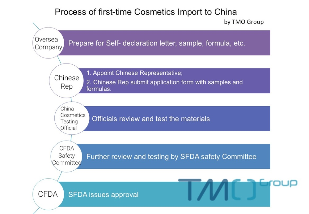 Import cosmetics to China first time cross border eCommerce TMO Group