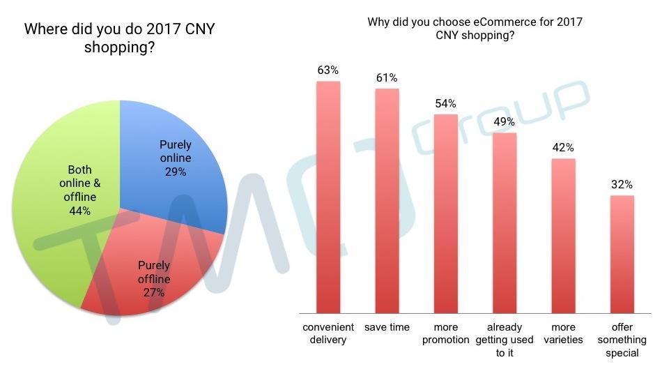 China eCommerce platform TMO Group