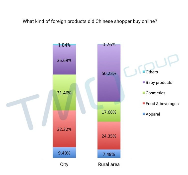 china localized ecommerce solution tmo group