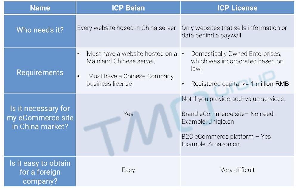 ICP Beian and ICP license China eCommerce