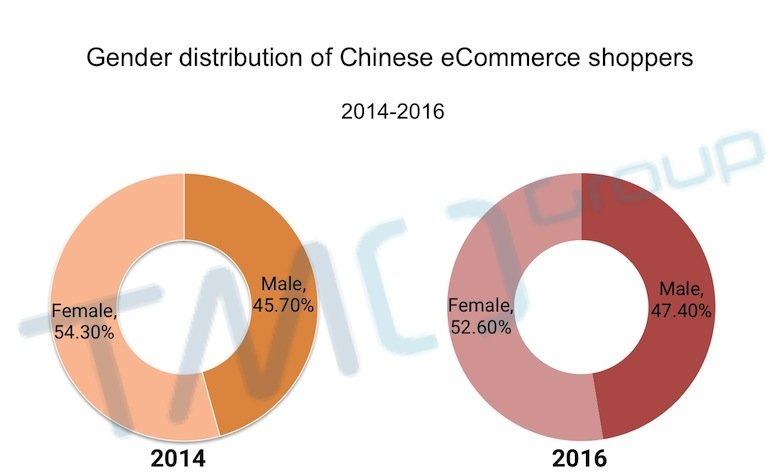 China eCommerce customer behavior
