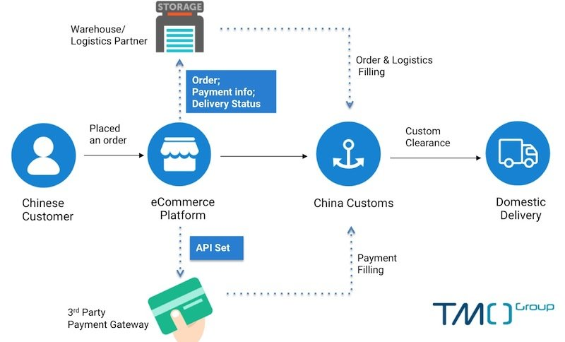 China custom clearance solution cross border eCommerce