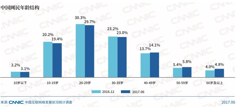 China-internt-age-user-tmo