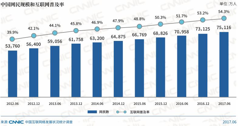 Internet-users-market-size-china-TMO·
