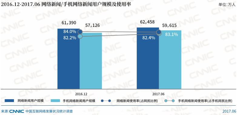 Mobile-news-use-china