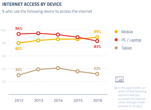 internet-access-device