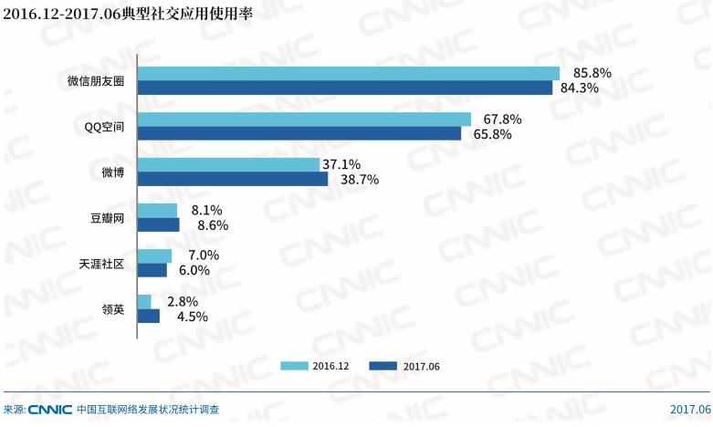 social-media-china-use-rate