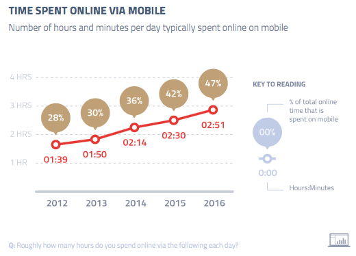 time-spent-online-mobile
