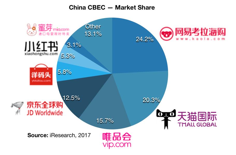 China cross-border ecommerce online marketplaces market share