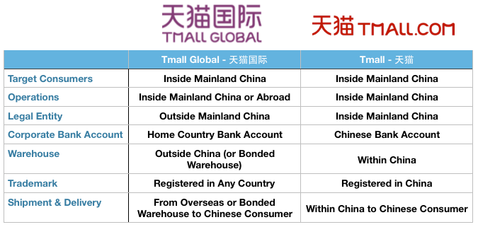 Tmall vs Tmall Global