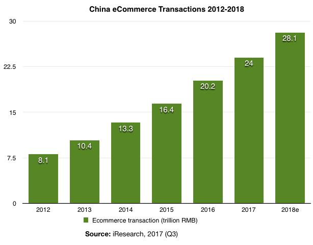 China eCommerce Transactions