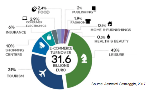 Distribution of Italian eCommerce Turnover
