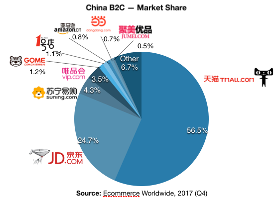 China eCommerce Market Share