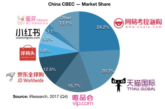 China Cross-border eCommerce Market Share