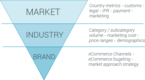 ecommerce consultancy and strategy services