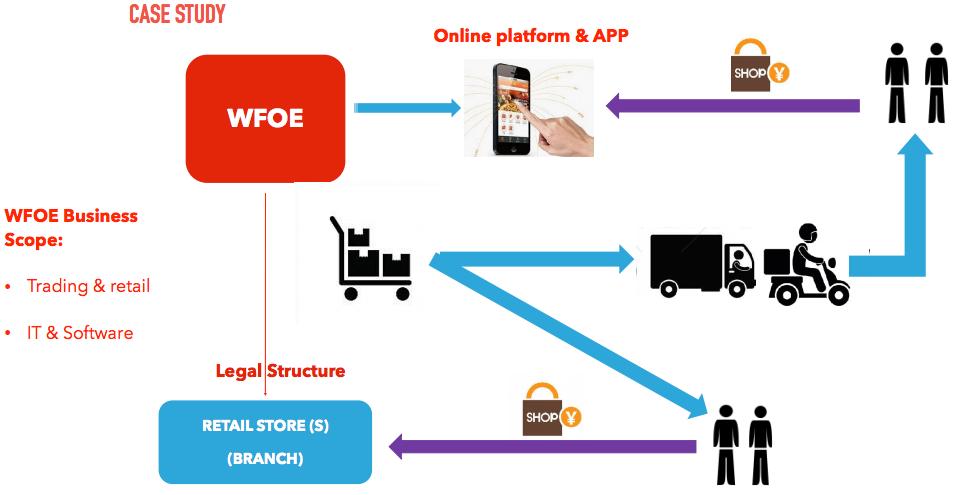 Offline Legal Entities & Online Licenses