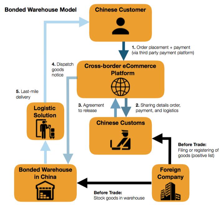 Bonded Warehouse Model
