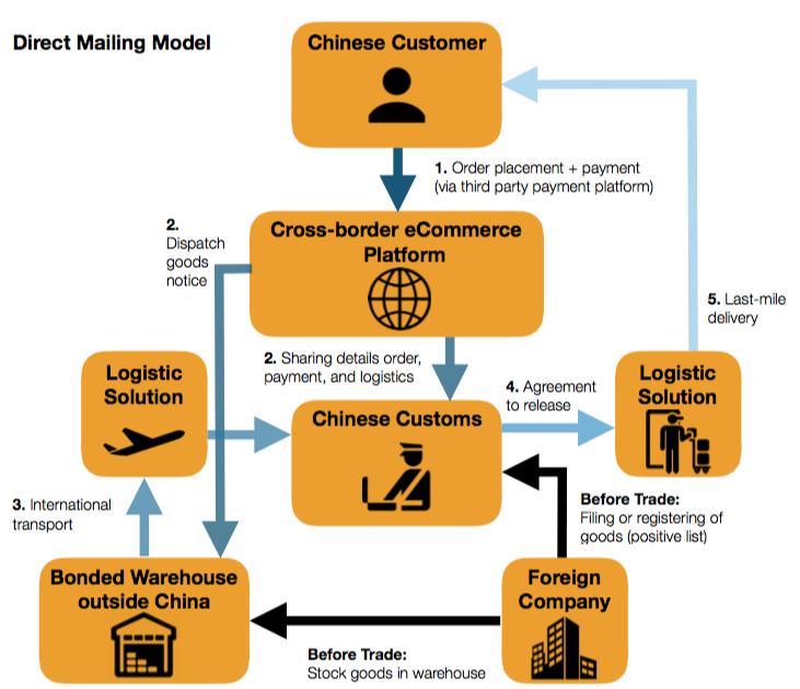 Direct Mailing Model