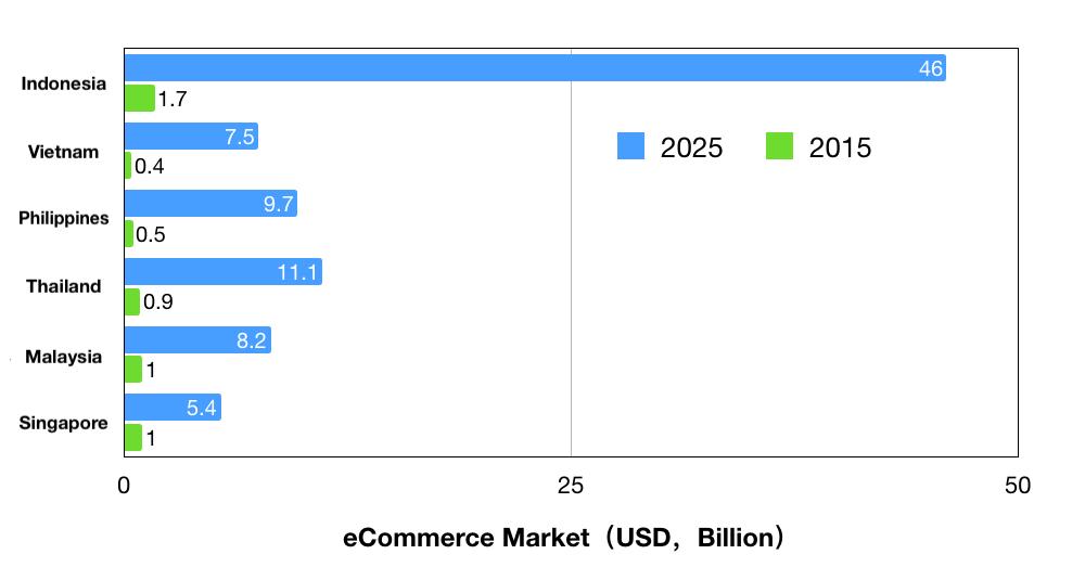 southeast asia ecommerce market size