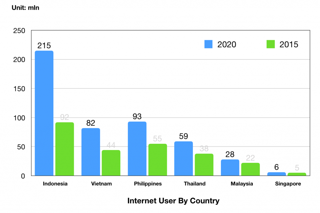 southeast asia ecommerce users