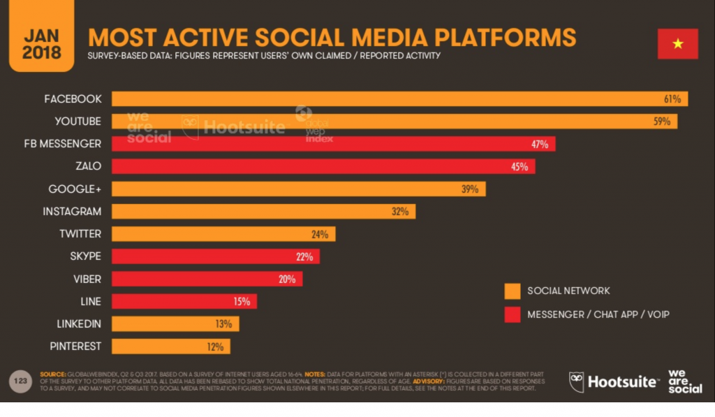 vietnam social media platforms southeast asia ecommerce